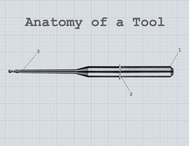Anatomy of a Tool: Understand the Parts